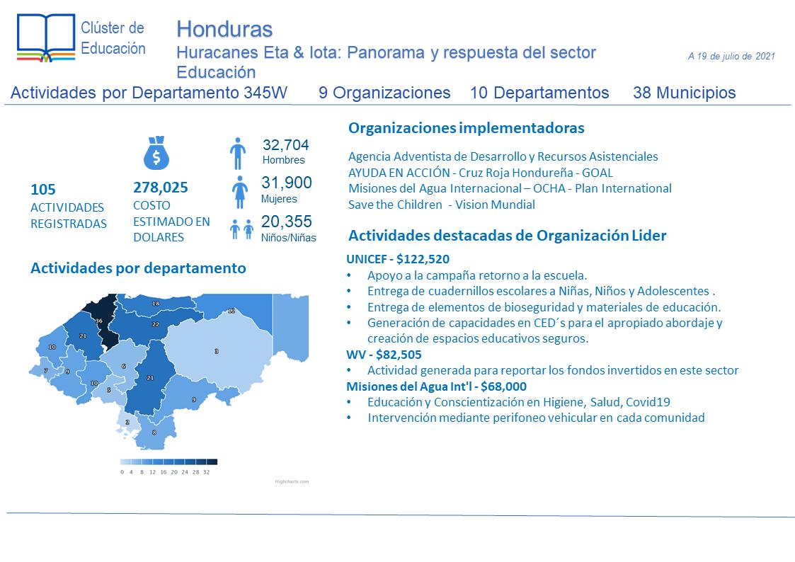 Honduras: Infografía: Huracanes Eta & Iota: Panorama y respuesta del sector Educación 19/JUL/2021 ES