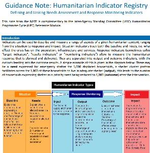 Indicator Registry Thumbnail
