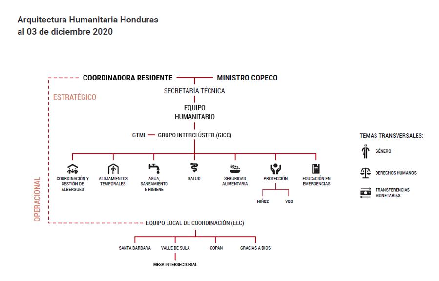 Arquitectura Humanitaria Honduras