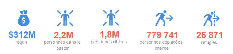 Screenshot of important Burkina Faso humanitarian numbers