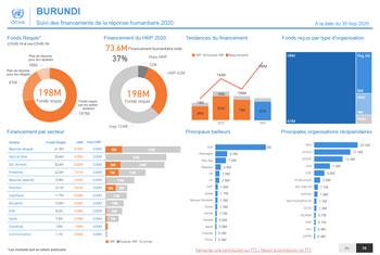 Screenshot of a Burundi financial tracking dashboard