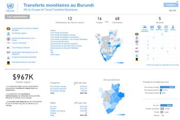 Screenshot of a Burundi monetary transfers dashboard