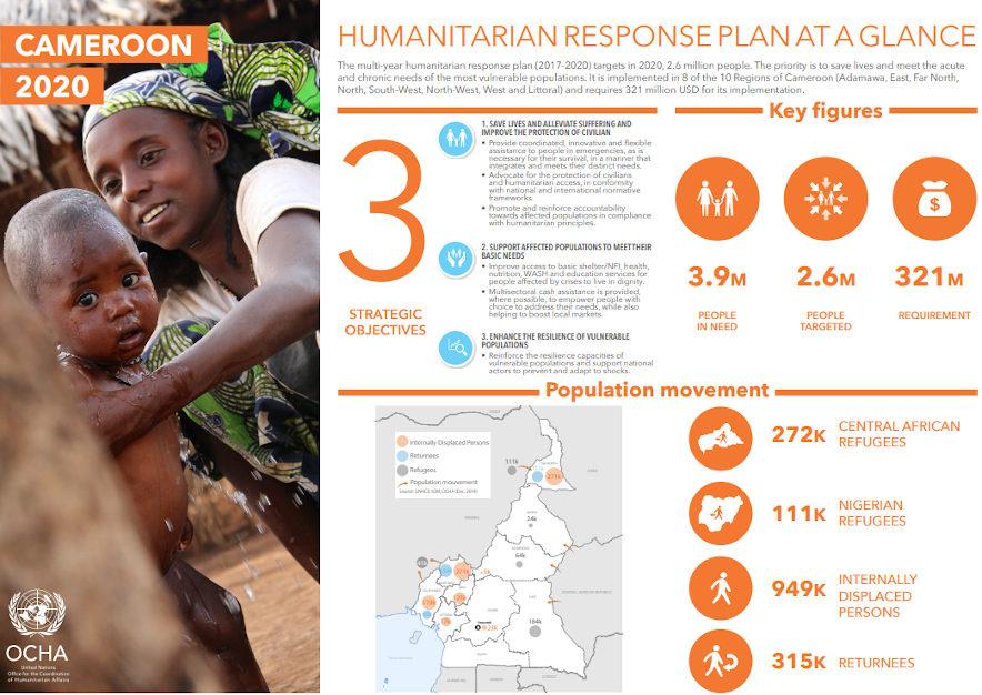 Infographic: Cameroon Humanitarian Response Plan 2020