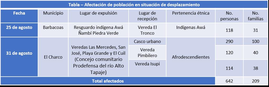 Total de de afrocolombianos e indígenas Awá desplazados entre el 23 y 31 de agosto / imagen: OCHA