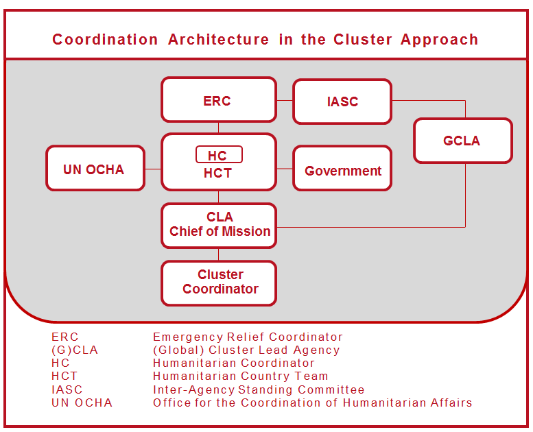Clusters coordination