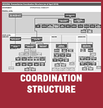 Coordination Structure