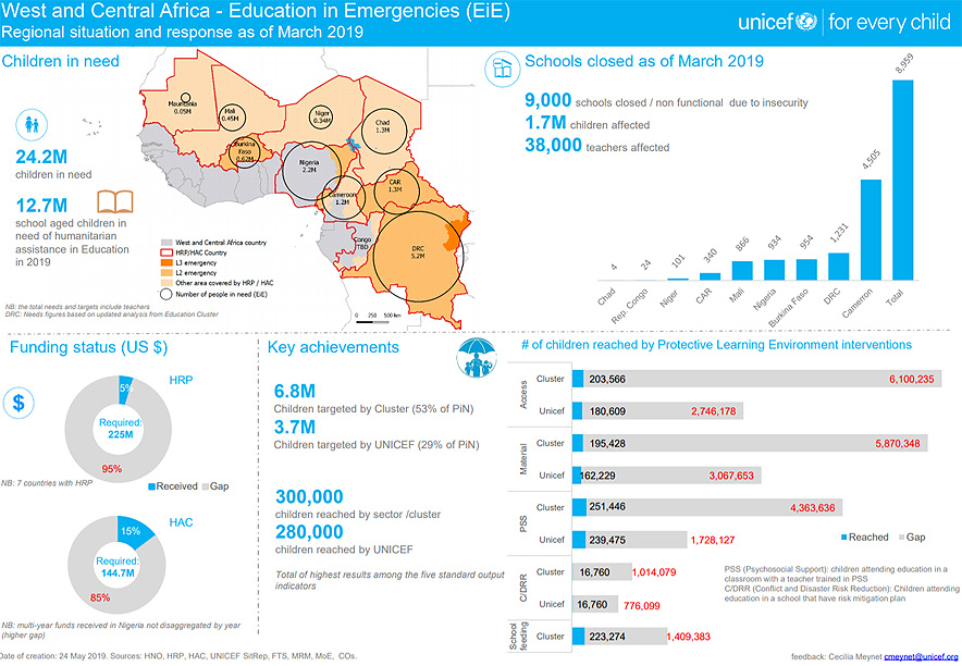 Infographic of West and Central Africa: Education in Emergencies