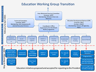 Education structure