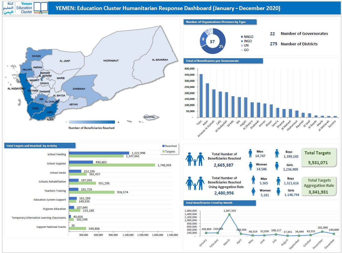 Education Cluster Humanitarian Response Dashboard, December 2020