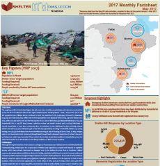 Shelter-CCCM Sector Factsheets / SitReps