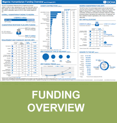 Funding Overview