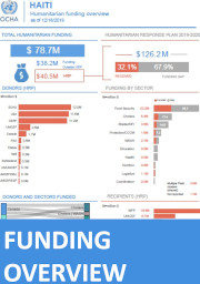 Infographic of Haiti: Humanitarian Funding Overview, as of 16 December 2019