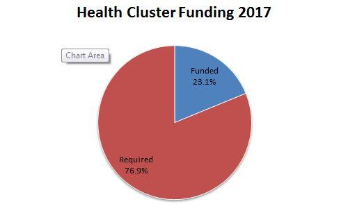 Somalia Health Cluster Funding