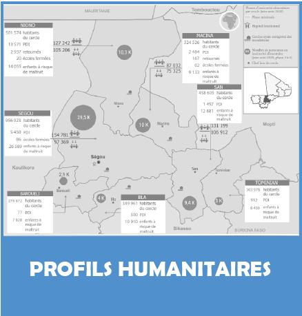 Profils Humanitaires