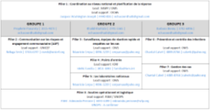 COVID-19 Mécanisme de coordination en soutien au plan de réponse du MSPP