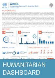 Humanitarian Dashboard_last release