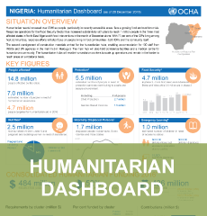 Humanitarian Dashboard