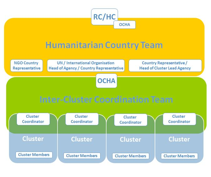 Simplified Humanitarian Coordination Structure at Country Level