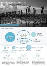 Bangladesh | HumanitarianResponse