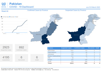 Screenshot of Pakistan COVID-19 Dashboard