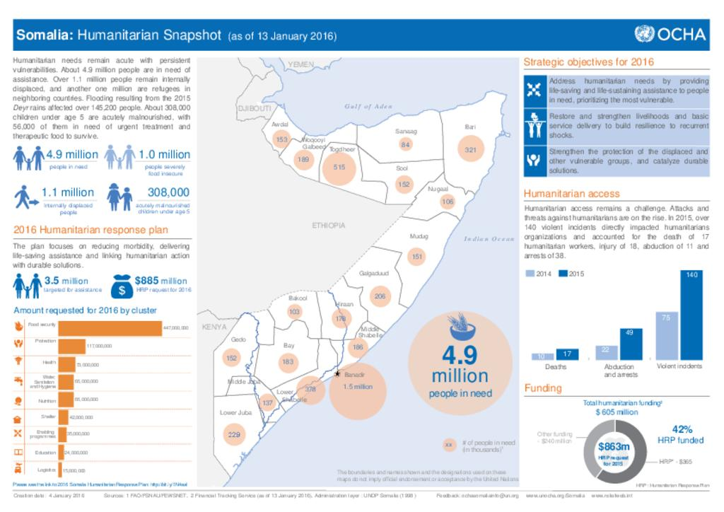 Somalia Humanitarian Snapshot - January 2016