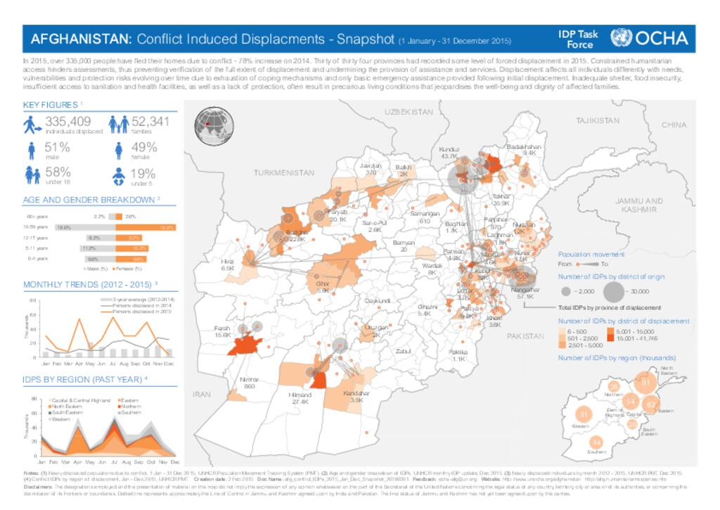 AFGHANISTAN: Conflict Induced Displacments - Snapshot (1 January - 31 December 2015)