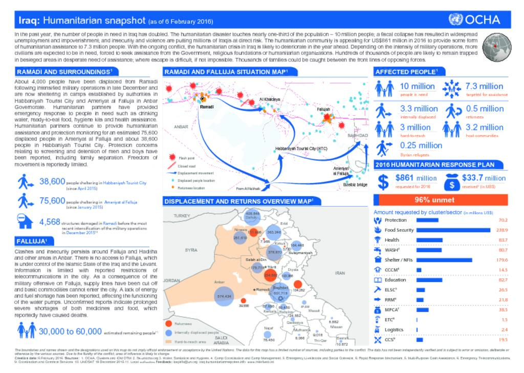 Iraq Humanitarian Snapshot - January 2016