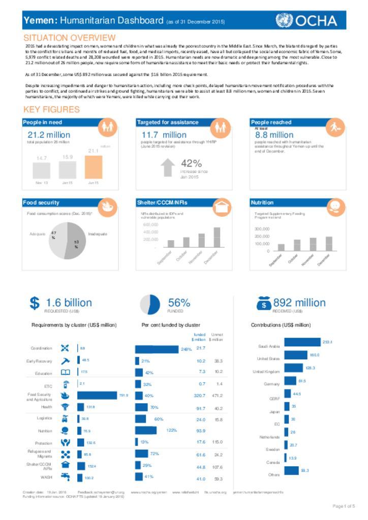 Yemen: Humanitarian Dashboard (as of 31 December 2015)