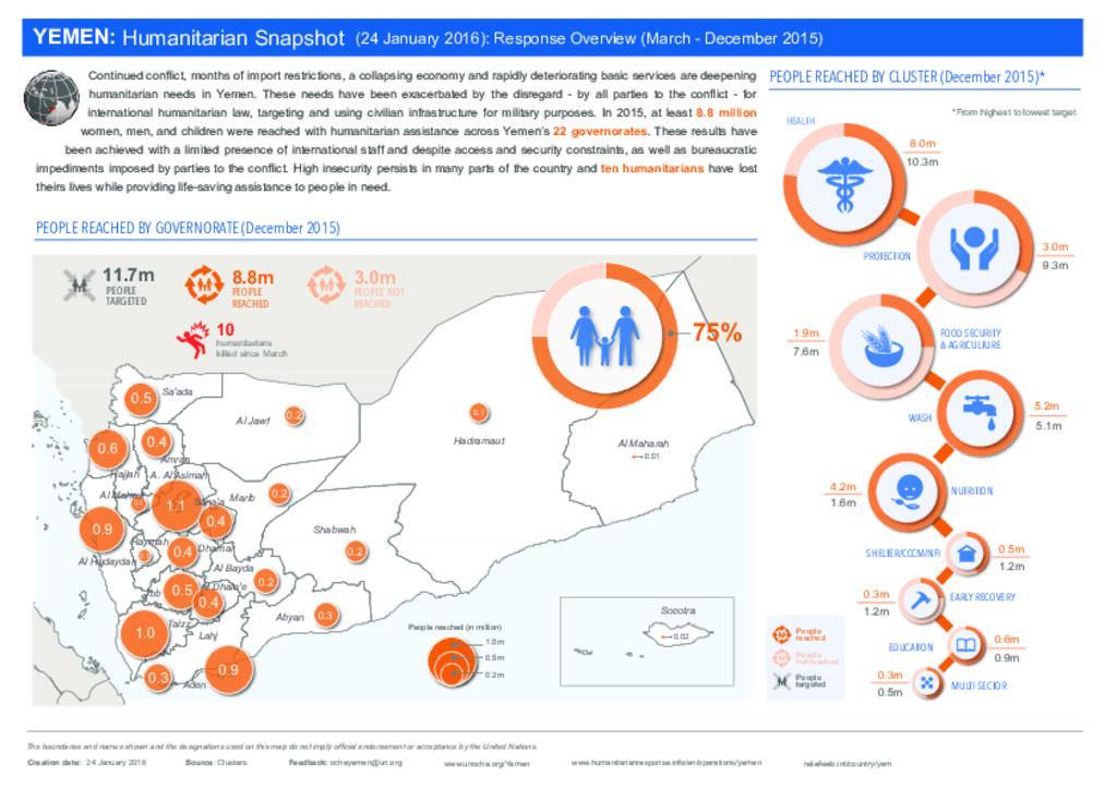 YEMEN: Humanitarian Snapshot (24 January 2016): Response Overview (March - December 2015)