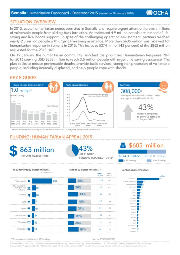 Somalia: Humanitarian Dashboard - December 2015 (issued on 28 January 2016)