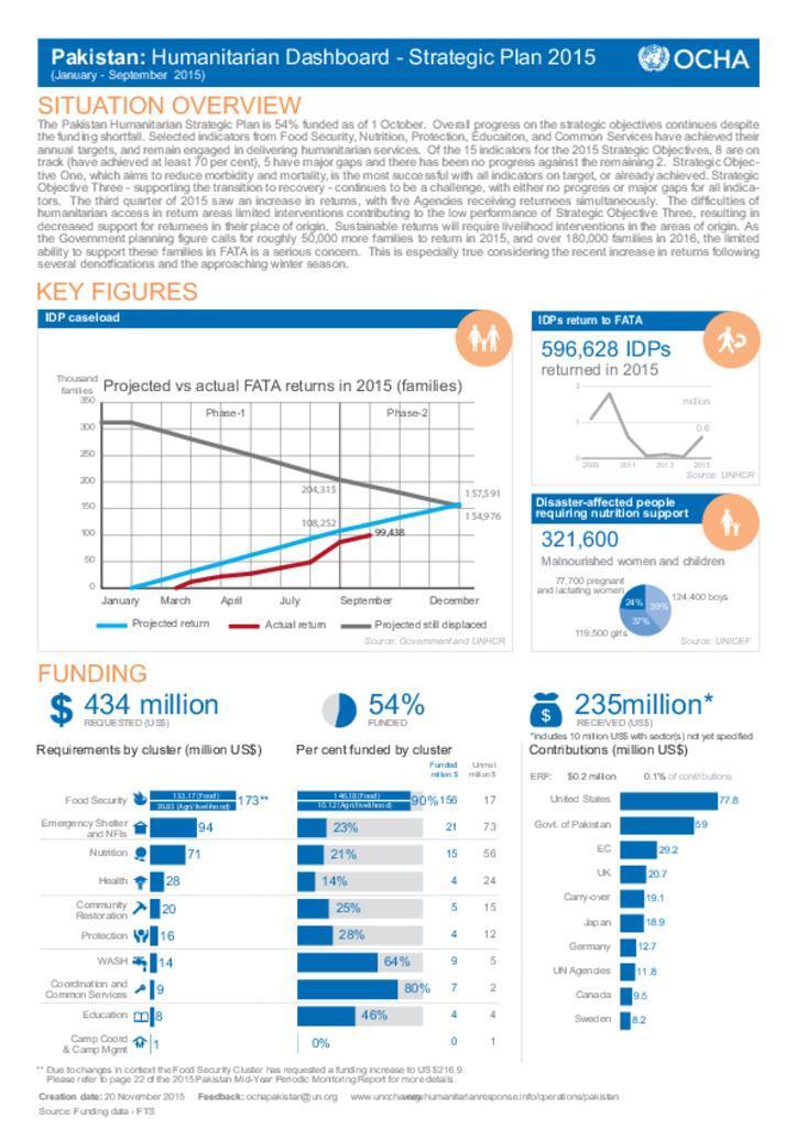 Humanitarian Dashboard - Strategic Plan 2015 (January - September 2015)