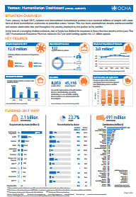 Humanitarian Dashboard Documents