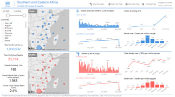 Southern and Eastern Africa Covid-19 cases dashboard