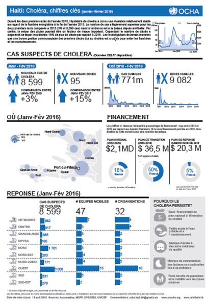 Choléra, chiffres clés (janvier- février) 2016
