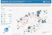 Afghanistan conflict dashboard