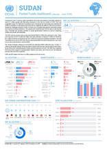 Sudan Pooled Funds dashboard (January - June 2020)