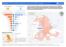 Humanitarian Snapshot (as of 5 January 2016)