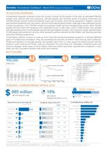 Somalia: Humanitarian Dashboard - March 2016 (issued on 29 April 2016)