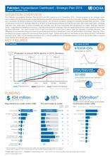 Humanitarian Dashboard - Strategic Plan 2015 (January - December 2015)
