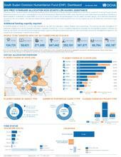South Sudan Common Humanitarian Fund (CHF) Dashboard 1st Quarter 2016