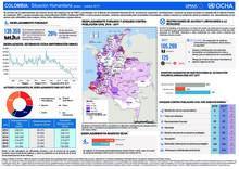 Colombia: Situación Humanitaria Enero  – Octubre 2017