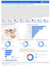 South Sudan Humanitarian Fund (SSHF) Dashboard, 1st Quarter 2017