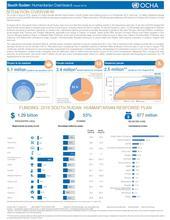 South Sudan: Humanitarian Dashboard (Aug 2016)