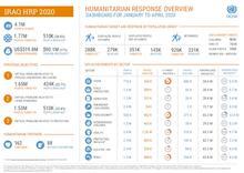 Iraq: Humanitarian Dashboard (January to April 2020) [EN][العربية][کوردی]