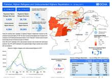 Pakistan: Afghan Refugees and Undocumented Afghan Repatriation (14 to 20 May 2017)