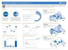 RCA : OCHA Aperçu humanitaire (oct 2017)