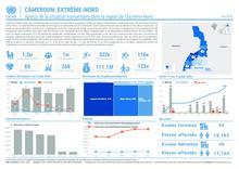 Cameroun:Aperçu de la situation humanitaire dans la région de l'Extrême-Nord - Juin 2020