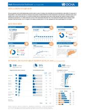 Mali: Tableau de bord humanitaire (août 2018) / Mali: Humanitarian Dashboard (as of August 2018)