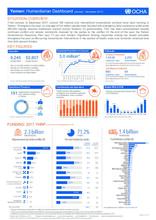Yemen: Humanitarian Dashboard (January - December 2017)
