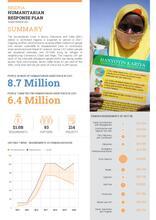 Nigeria: 2021 Humanitarian Response Plan Summary